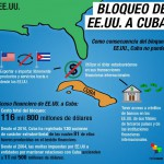 Como consecuencia del bloqueo de EE.UU, Cuba no puede exportar e importar libremente productos y servicios... Acoso financiero de Estados Unidos a Cuba